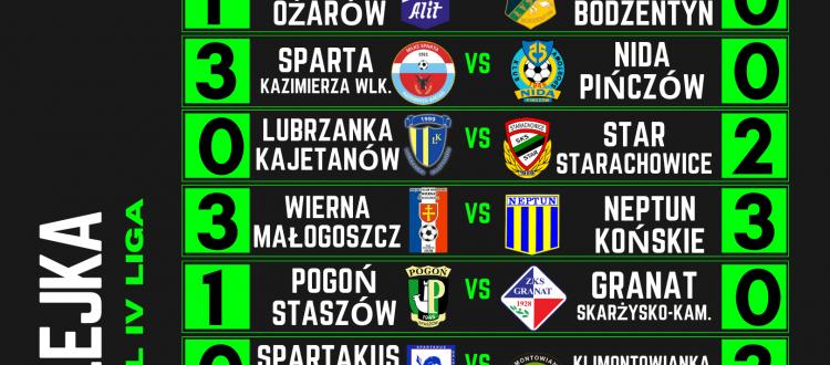 Tabela podsumowanie 8 kolejki Hummel 4 ligi